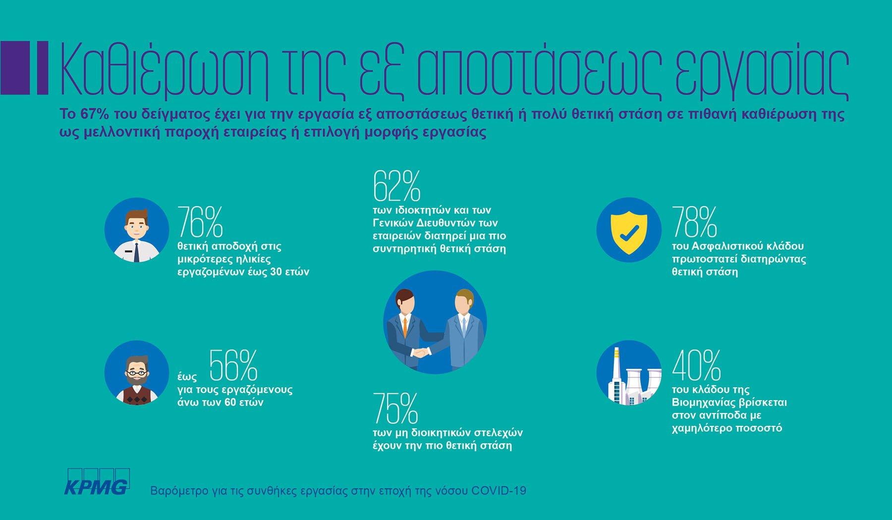 Εναρμονισμένοι με τον ψηφιακό μετασχηματισμό και την εξ αποστάσεως εργασία οι Έλληνες εργαζόμενοι 2