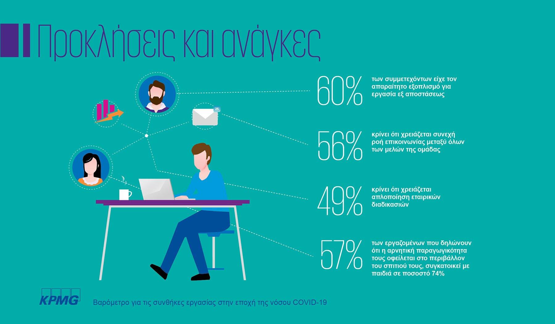 Εναρμονισμένοι με τον ψηφιακό μετασχηματισμό και την εξ αποστάσεως εργασία οι Έλληνες εργαζόμενοι 4