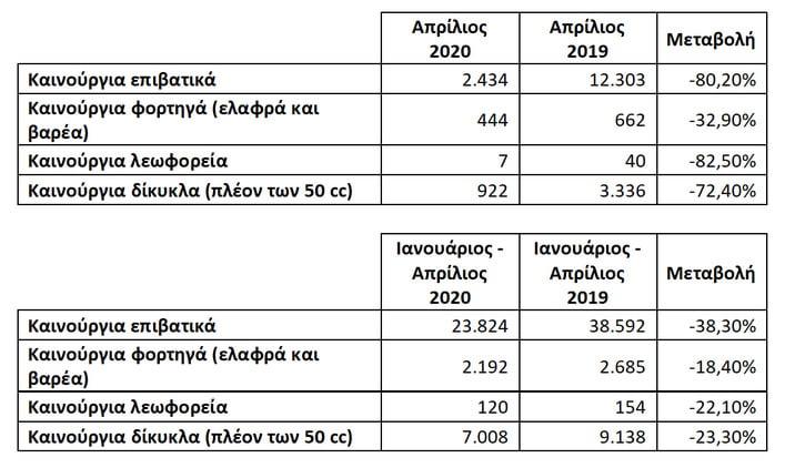 Μείωση 80% στις πωλήσεις αυτοκινήτων τον Απρίλιο 1