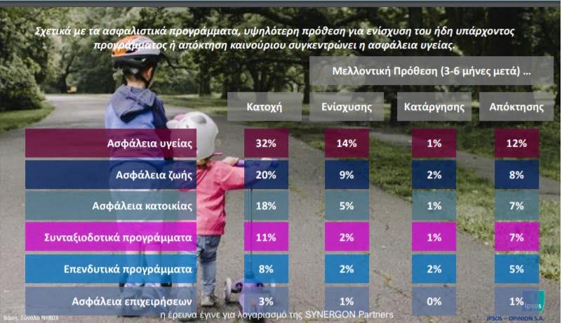 H ασφάλεια υγείας πρώτη στις προτιμήσεις του Έλληνα στη μεταCovid19 εποχή 1