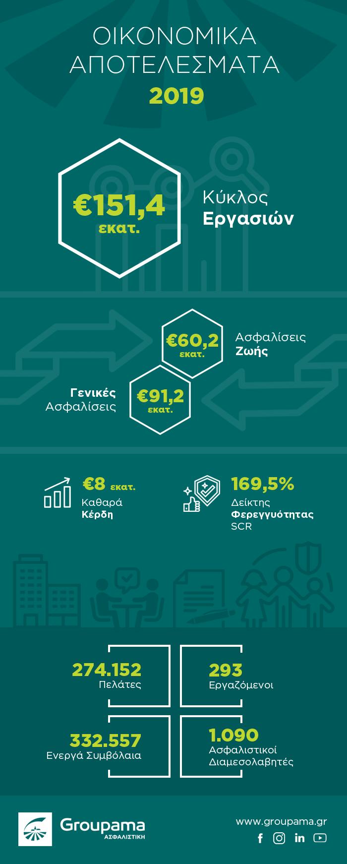 Groupama Ασφαλιστική: Θετικά οικονομικά αποτελέσματα και το 2019 1